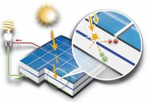 Soleil du midi schéma effet photoélectrique