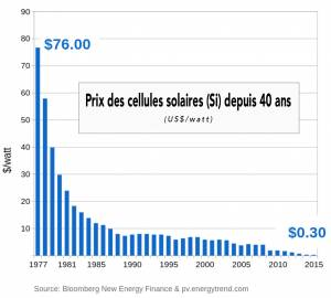 Soleil du midi diminution prix solaire en 40 ans